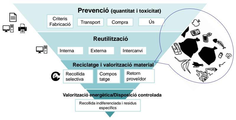 economia circular estratègia
