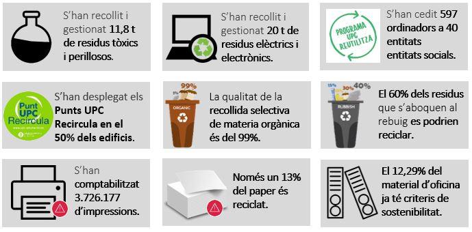 Indicadors consum de recursos i gestió de residus