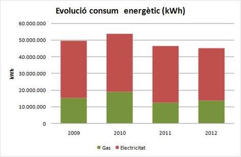 El consum energètic de la UPC baixa un 16%