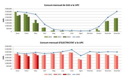 La UPC redueix el consum energètic un 23% durant el primer trimestre