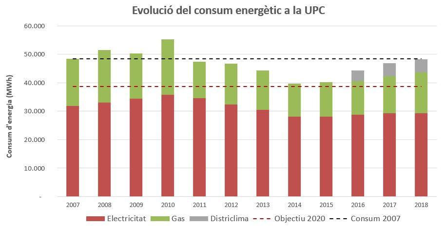 energia2020-optimitzacio-grafica-evolucio.JPG
